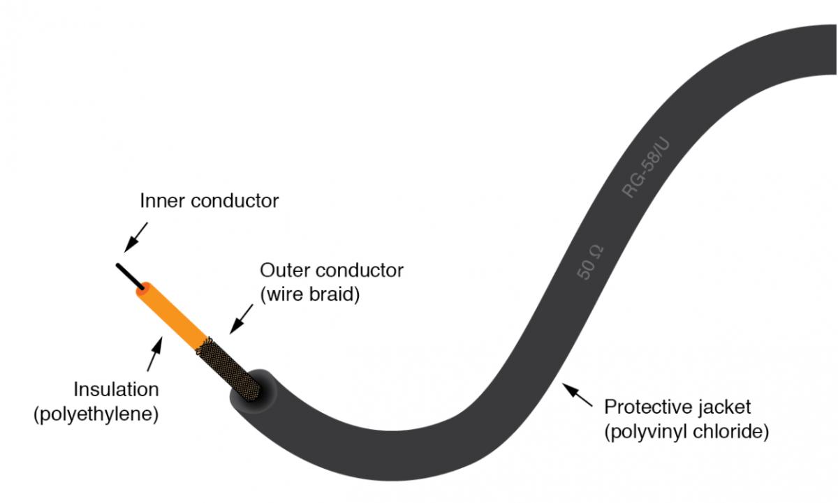 Acerca del cable coaxial Wellpcb de 50 ohmios